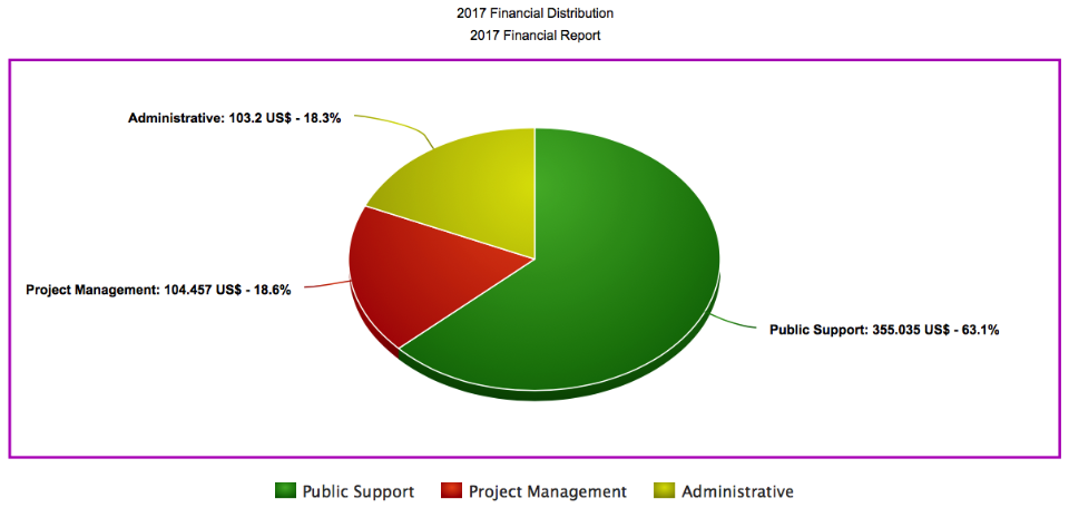 2017 Financial Distribution