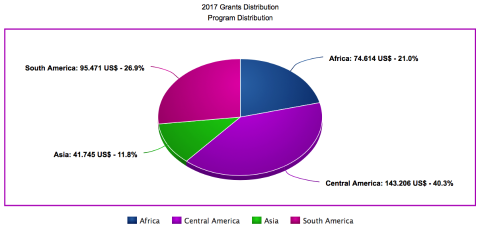 2017 Grant Distribution